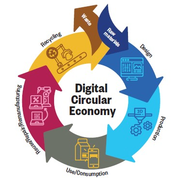 economia circolare digitale